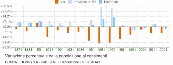 Grafico variazione percentuale della popolazione Comune di Viù (TO)