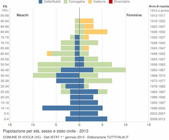 Grafico Popolazione per età, sesso e stato civile Comune di Vocca (VC)