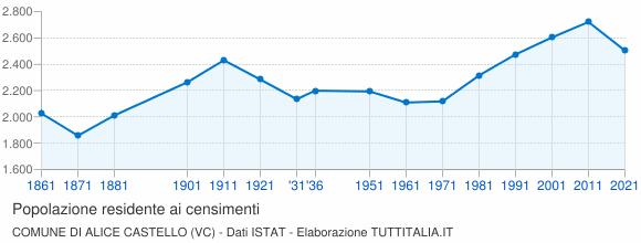 Grafico andamento storico popolazione Comune di Alice Castello (VC)