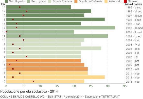 Grafico Popolazione in età scolastica - Alice Castello 2014