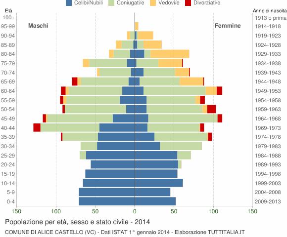 Grafico Popolazione per età, sesso e stato civile Comune di Alice Castello (VC)