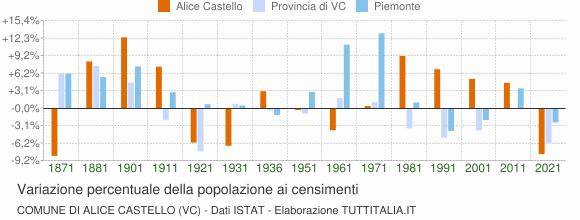 Grafico variazione percentuale della popolazione Comune di Alice Castello (VC)