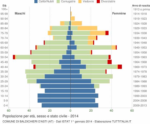 Grafico Popolazione per età, sesso e stato civile Comune di Baldichieri d'Asti (AT)