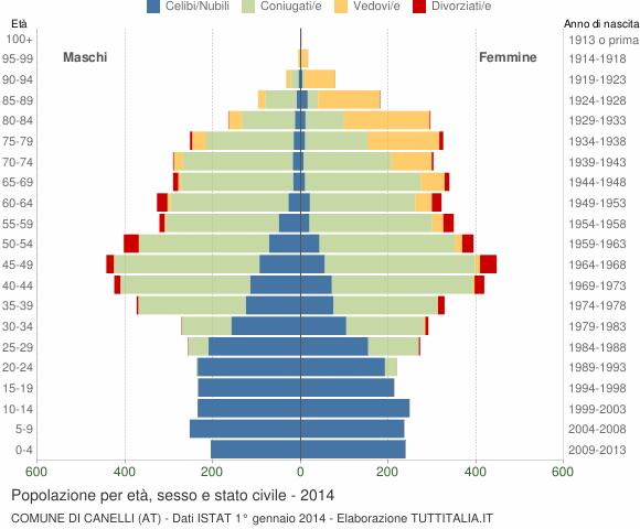 Grafico Popolazione per età, sesso e stato civile Comune di Canelli (AT)