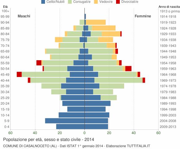 Grafico Popolazione per età, sesso e stato civile Comune di Casalnoceto (AL)