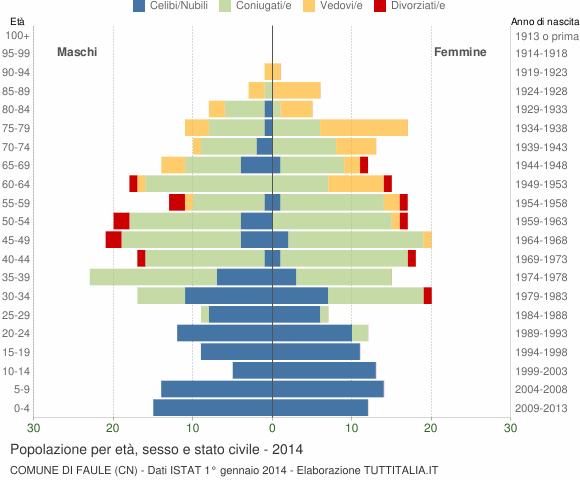 Grafico Popolazione per età, sesso e stato civile Comune di Faule (CN)
