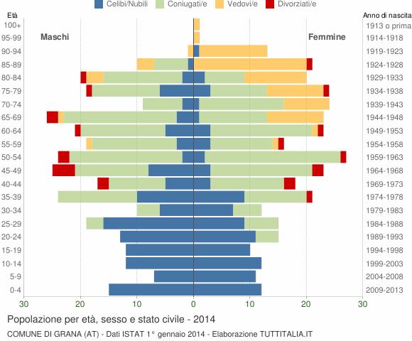 Grafico Popolazione per età, sesso e stato civile Comune di Grana (AT)