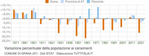 Grafico variazione percentuale della popolazione Comune di Grana (AT)