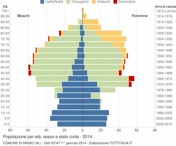 Grafico Popolazione per età, sesso e stato civile Comune di Masio (AL)