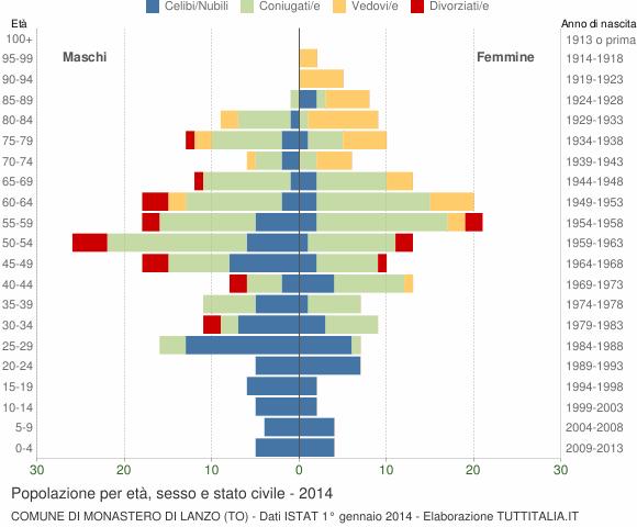 Grafico Popolazione per età, sesso e stato civile Comune di Monastero di Lanzo (TO)