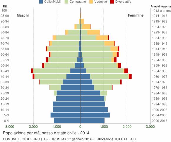 Grafico Popolazione per età, sesso e stato civile Comune di Nichelino (TO)