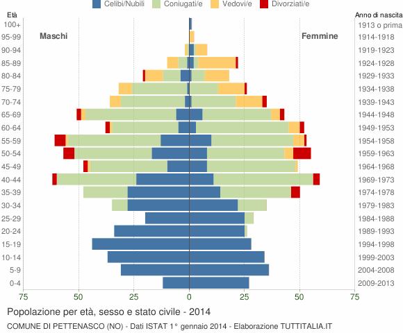 Grafico Popolazione per età, sesso e stato civile Comune di Pettenasco (NO)