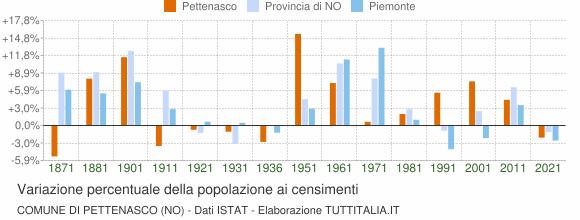 Grafico variazione percentuale della popolazione Comune di Pettenasco (NO)