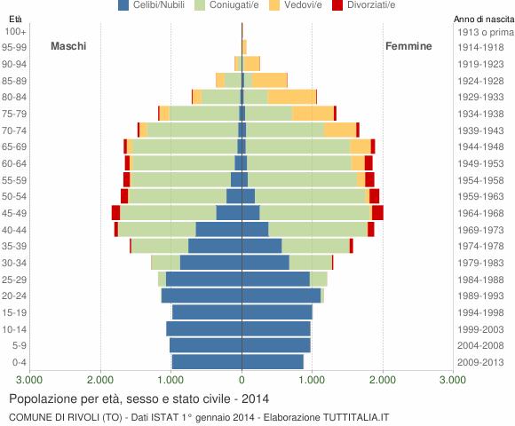 Grafico Popolazione per età, sesso e stato civile Comune di Rivoli (TO)