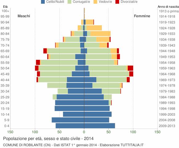 Grafico Popolazione per età, sesso e stato civile Comune di Robilante (CN)