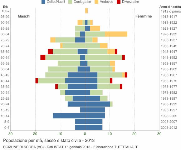 Grafico Popolazione per età, sesso e stato civile Comune di Scopa (VC)