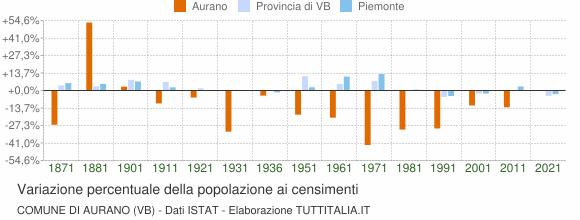 Grafico variazione percentuale della popolazione Comune di Aurano (VB)