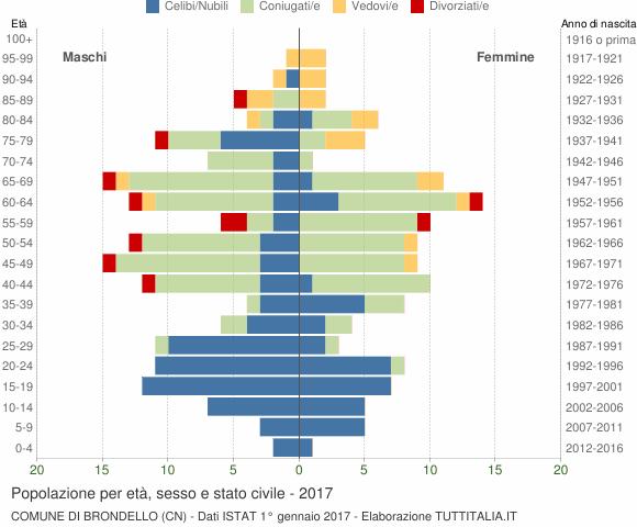 Grafico Popolazione per età, sesso e stato civile Comune di Brondello (CN)