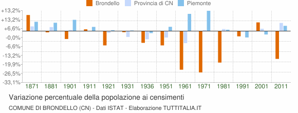 Grafico variazione percentuale della popolazione Comune di Brondello (CN)