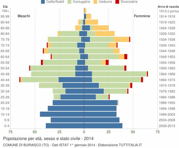 Grafico Popolazione per età, sesso e stato civile Comune di Buriasco (TO)