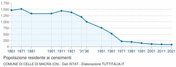 Grafico andamento storico popolazione Comune di Celle di Macra (CN)