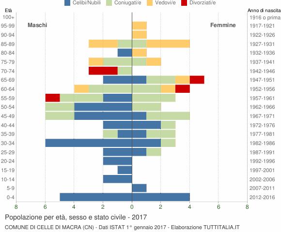 Grafico Popolazione per età, sesso e stato civile Comune di Celle di Macra (CN)