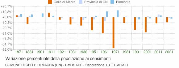 Grafico variazione percentuale della popolazione Comune di Celle di Macra (CN)
