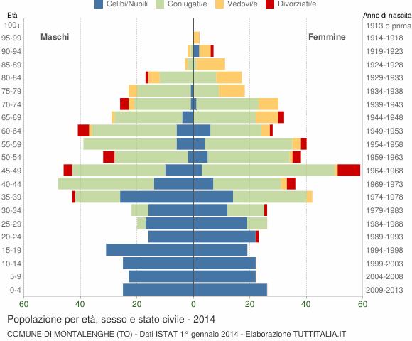 Grafico Popolazione per età, sesso e stato civile Comune di Montalenghe (TO)