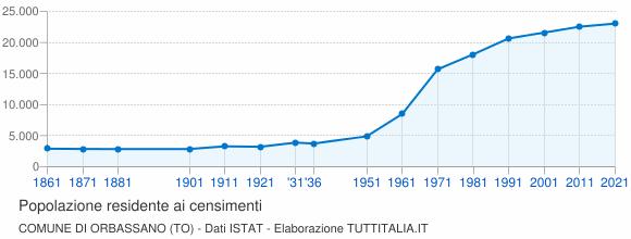 Grafico andamento storico popolazione Comune di Orbassano (TO)