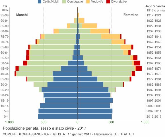 Grafico Popolazione per età, sesso e stato civile Comune di Orbassano (TO)