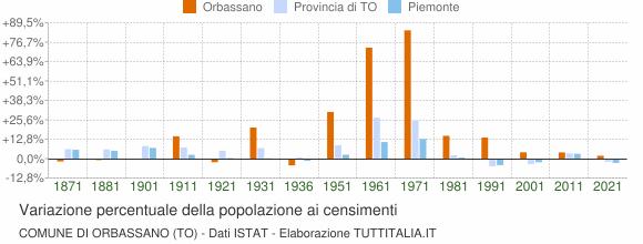 Grafico variazione percentuale della popolazione Comune di Orbassano (TO)