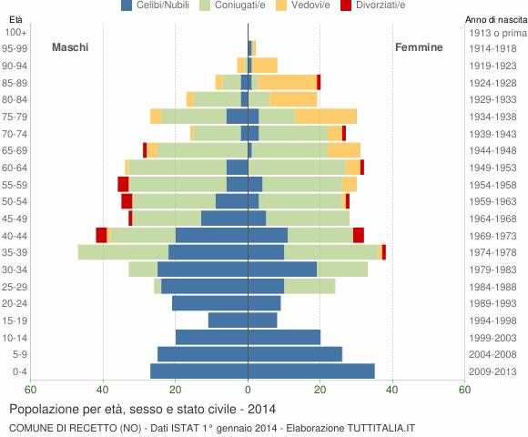 Grafico Popolazione per età, sesso e stato civile Comune di Recetto (NO)
