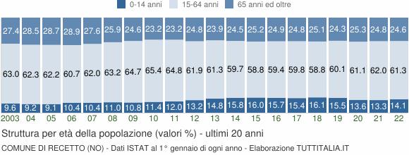 Grafico struttura della popolazione Comune di Recetto (NO)