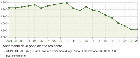 Andamento popolazione Comune di Sale (AL)