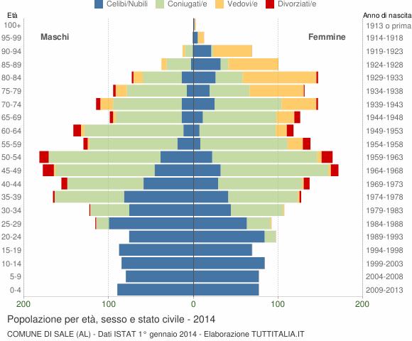 Grafico Popolazione per età, sesso e stato civile Comune di Sale (AL)