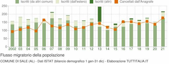 Flussi migratori della popolazione Comune di Sale (AL)