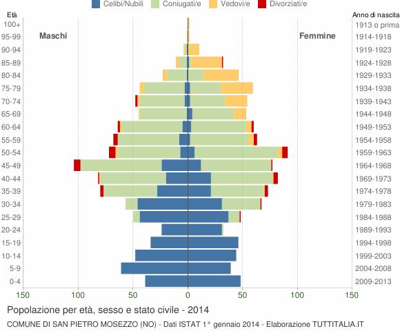 Grafico Popolazione per età, sesso e stato civile Comune di San Pietro Mosezzo (NO)