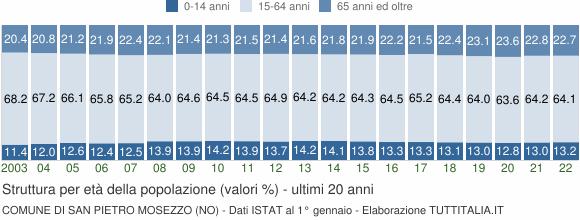 Grafico struttura della popolazione Comune di San Pietro Mosezzo (NO)
