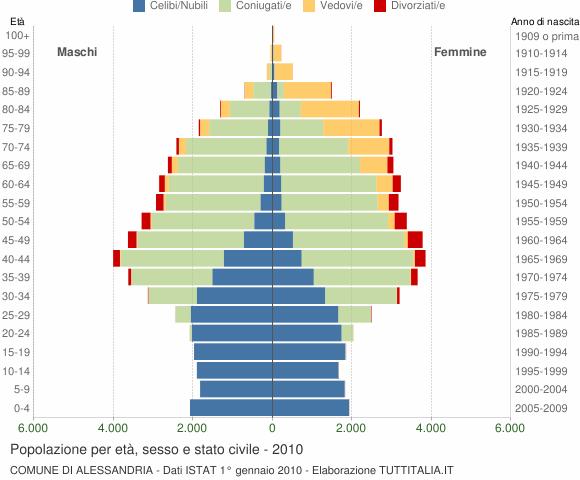 Grafico Popolazione per età, sesso e stato civile Comune di Alessandria