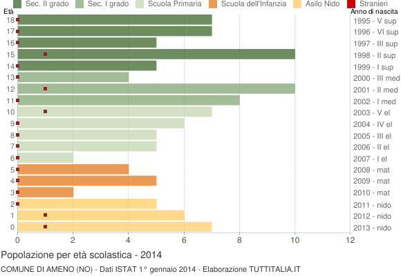 Grafico Popolazione in età scolastica - Ameno 2014