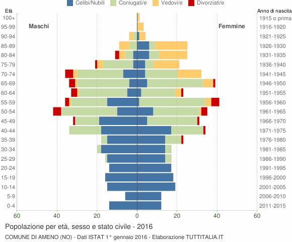 Grafico Popolazione per età, sesso e stato civile Comune di Ameno (NO)