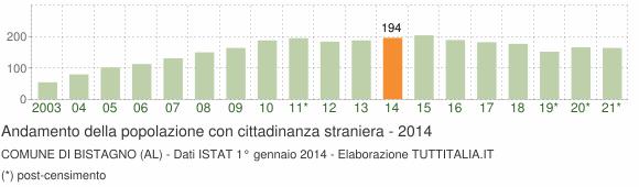 Grafico andamento popolazione stranieri Comune di Bistagno (AL)
