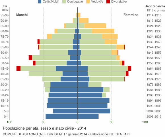 Grafico Popolazione per età, sesso e stato civile Comune di Bistagno (AL)