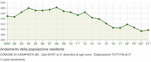Andamento popolazione Comune di Casapinta (BI)