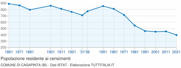 Grafico andamento storico popolazione Comune di Casapinta (BI)