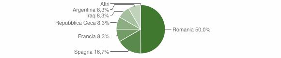 Grafico cittadinanza stranieri - Casapinta 2019