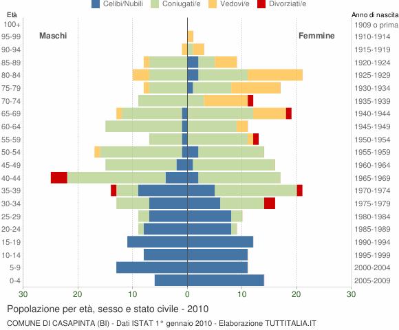 Grafico Popolazione per età, sesso e stato civile Comune di Casapinta (BI)