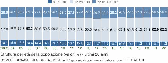 Grafico struttura della popolazione Comune di Casapinta (BI)