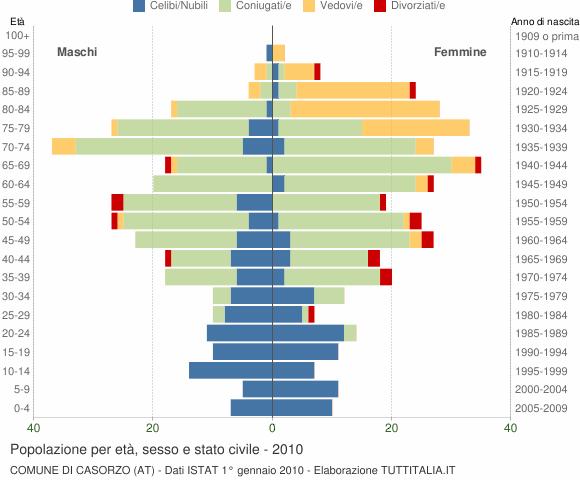 Grafico Popolazione per età, sesso e stato civile Comune di Casorzo (AT)