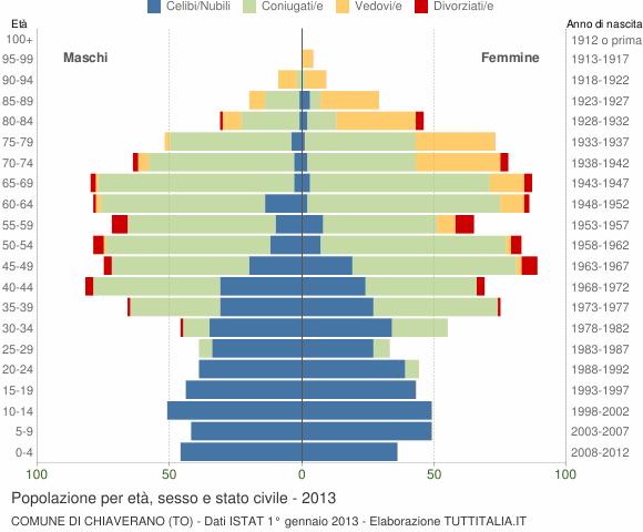 Grafico Popolazione per età, sesso e stato civile Comune di Chiaverano (TO)